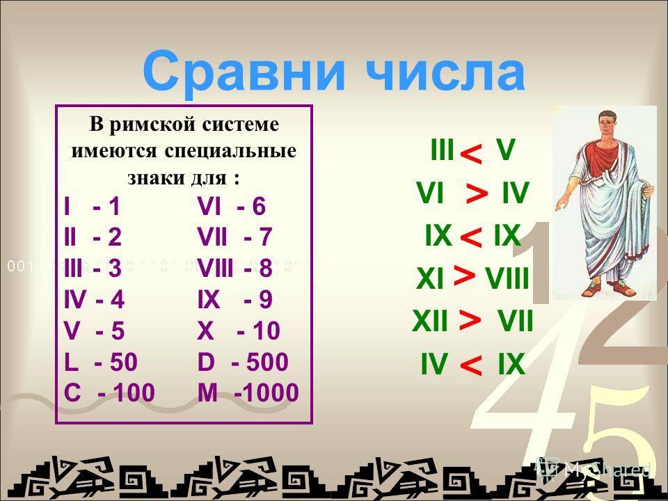 Сравни числа III V VI IV IX XI VIII XII VII IV IX < < < < < < В римской системе имеются специальные знаки для : I - 1 VI - 6 II - 2VII - 7 III - 3VIII - 8 IV - 4IX - 9 V - 5X - 10 L - 50D - 500 C - 100M -1000