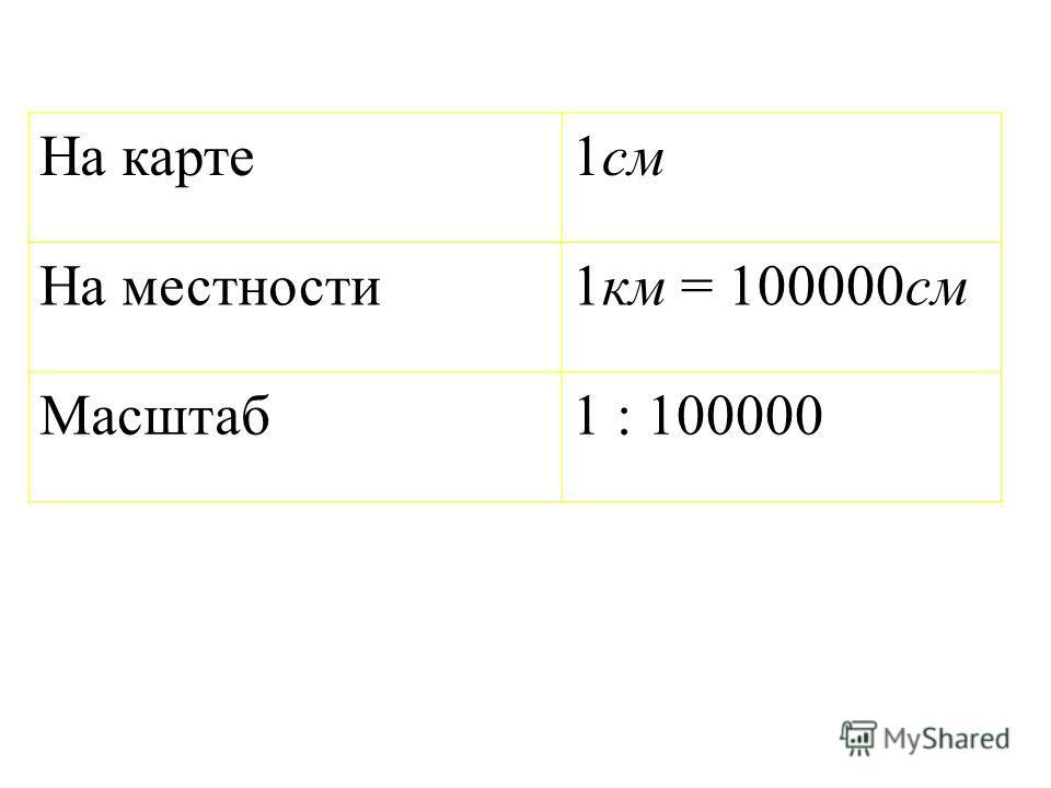 На карте1см На местности1км = 100000см Масштаб1 : 100000