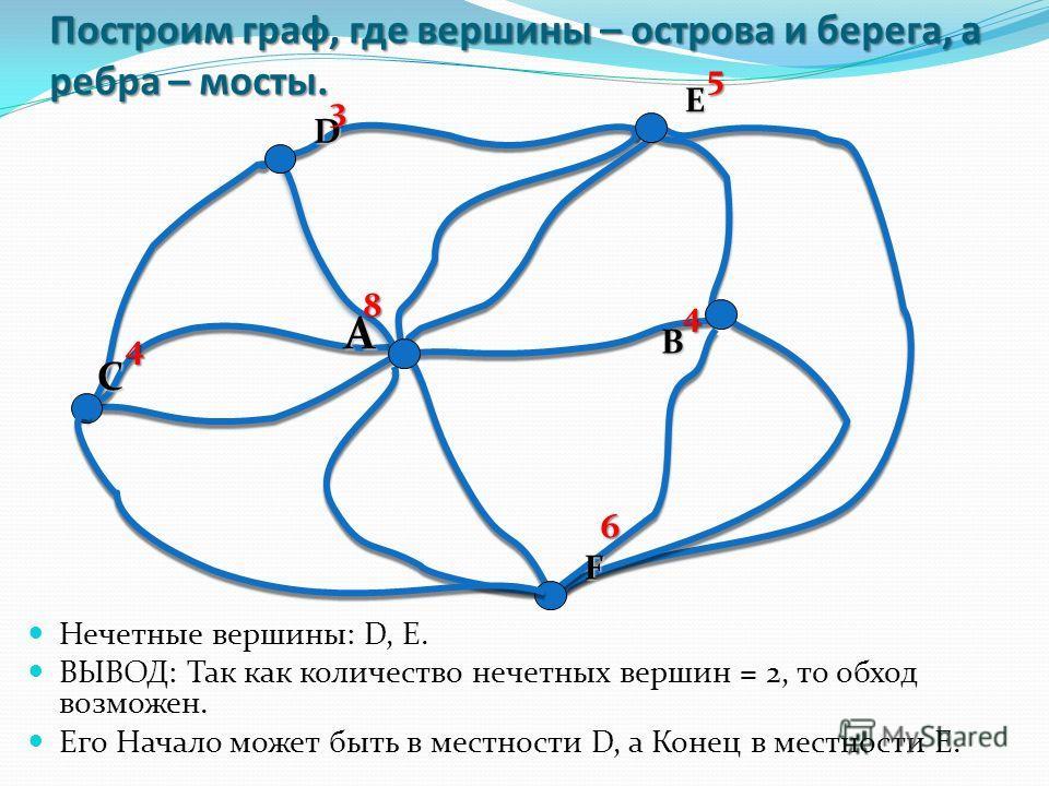 Построим граф, где вершины – острова и берега, а ребра – мосты. Нечетные вершины: D, E. ВЫВОД: Так как количество нечетных вершин = 2, то обход возможен. Его Начало может быть в местности D, а Конец в местности E. А E В F С D 4 4 6 3 5 8