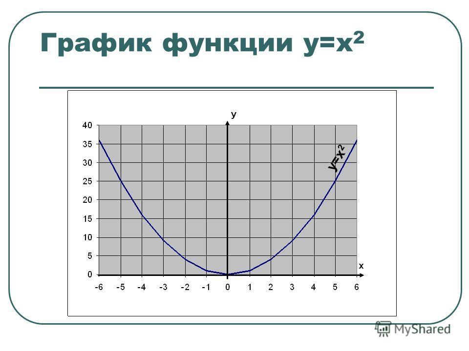 График функции у=х 2 у=х 2