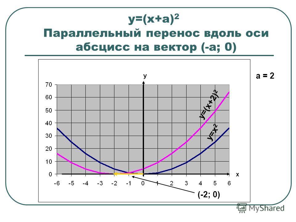 у=(х+а) 2 у=х 2 у=(х+2) 2 (-2; 0) a = 2 Параллельный перенос вдоль оси абсцисс на вектор (-а; 0)