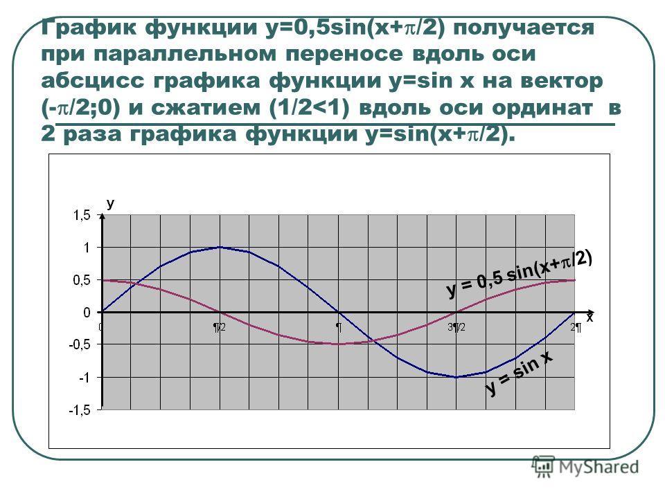 График функции y=0,5sin(x+ /2) получается при параллельном переносе вдоль оси абсцисс графика функции у=sin x на вектор (- /2;0) и сжатием (1/2