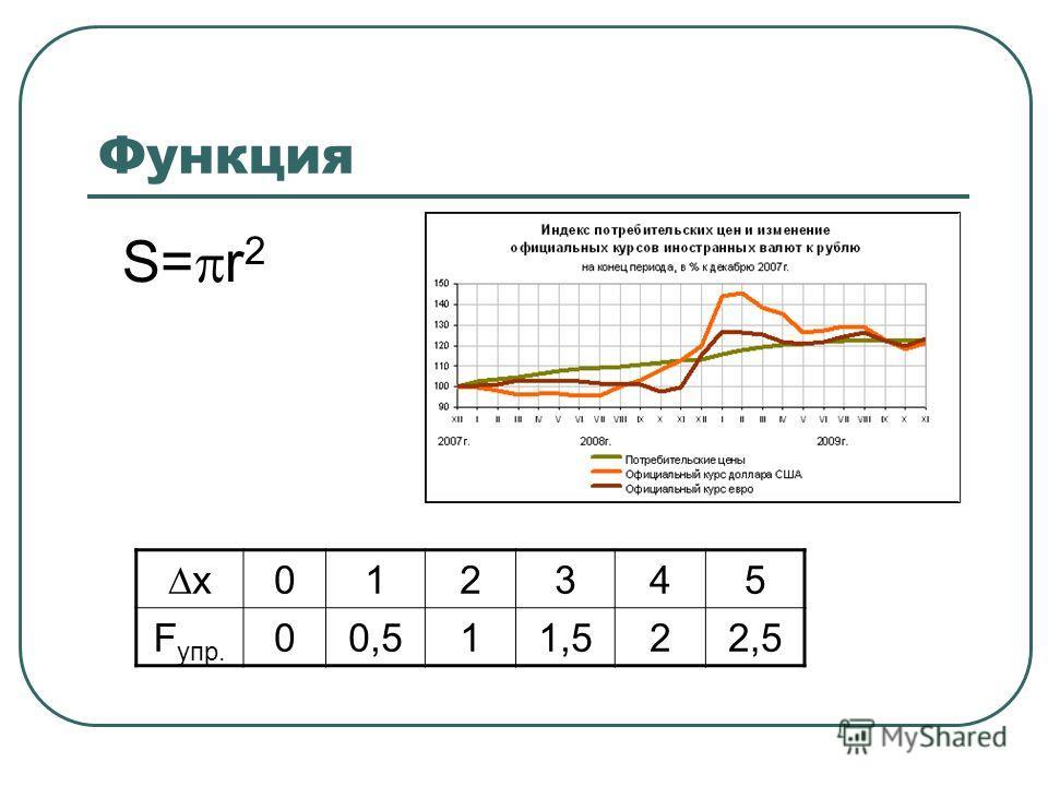 Функция S= r 2 х 012345 F упр. 00,511,522,5