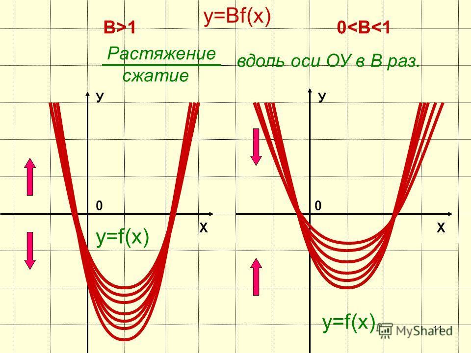 10 Х У 0 y=f(х) y=Вf(х) В