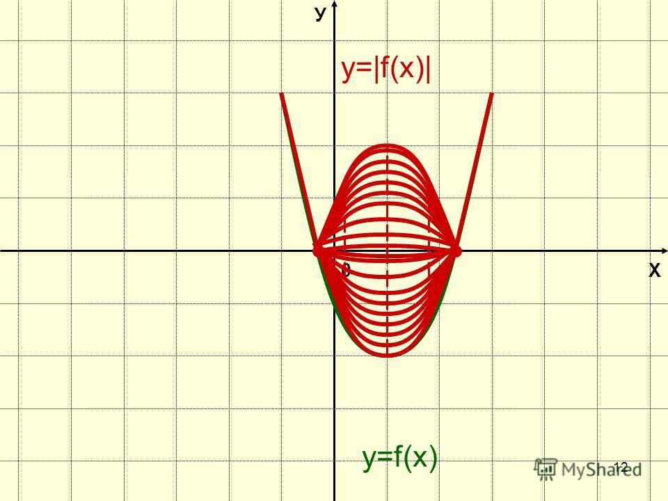 11 Х У 0 y=f(х) Х У 0 y=Вf(х) В>10