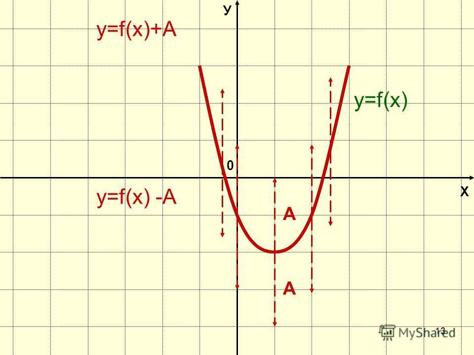 12 Х У 0 y=f(х) y=|f(х)|