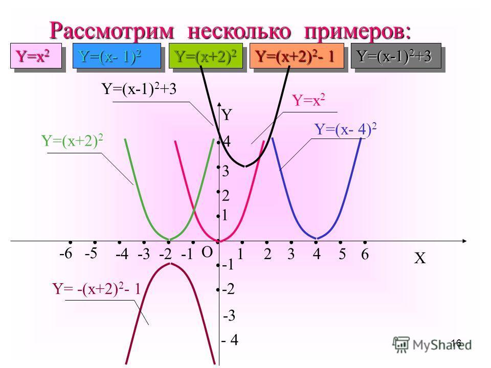 15 Функция у=ах 2 +вх+с принимает наименьшее или наибольшее значение в точке х 0 = - в / 2а, которая является абсциссой вершины параболы. Значение функции в точке х 0 можно найти по формуле у 0 =у(х 0 ). Если а>0, то функция имеет наименьшее значение