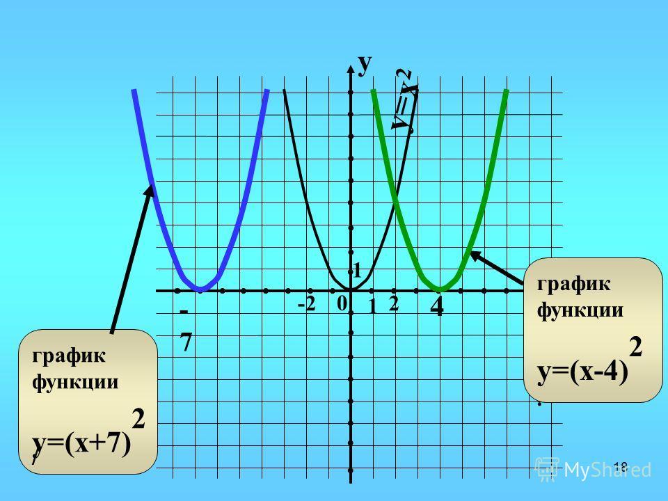 17 Х У 0 У=(х-2) 2 -4 y=- (х-2) 2 +4 2 -4 4 -3 У=(Х+3) 2 -1 У=-(Х+2) 2 -1 У=(Х+1) 2