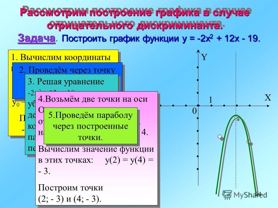 Построение графика квадратичной функции Задача. Построить график функции y=x 2 -4x + 3. 1. Вычислим координаты вершины параболы: x 0 = - (- 4/2)=2 y 0 = 2 2 - 4*2 + 3 = -1. Построим точку (2;-1) 1. Вычислим координаты вершины параболы: x 0 = - (- 4/2