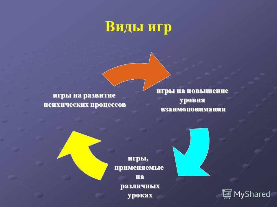 Виды игр игры на повышение уровнявзаимопонимания игры,применяемые на на различных различных уроках уроках игры на развитие психических процессов