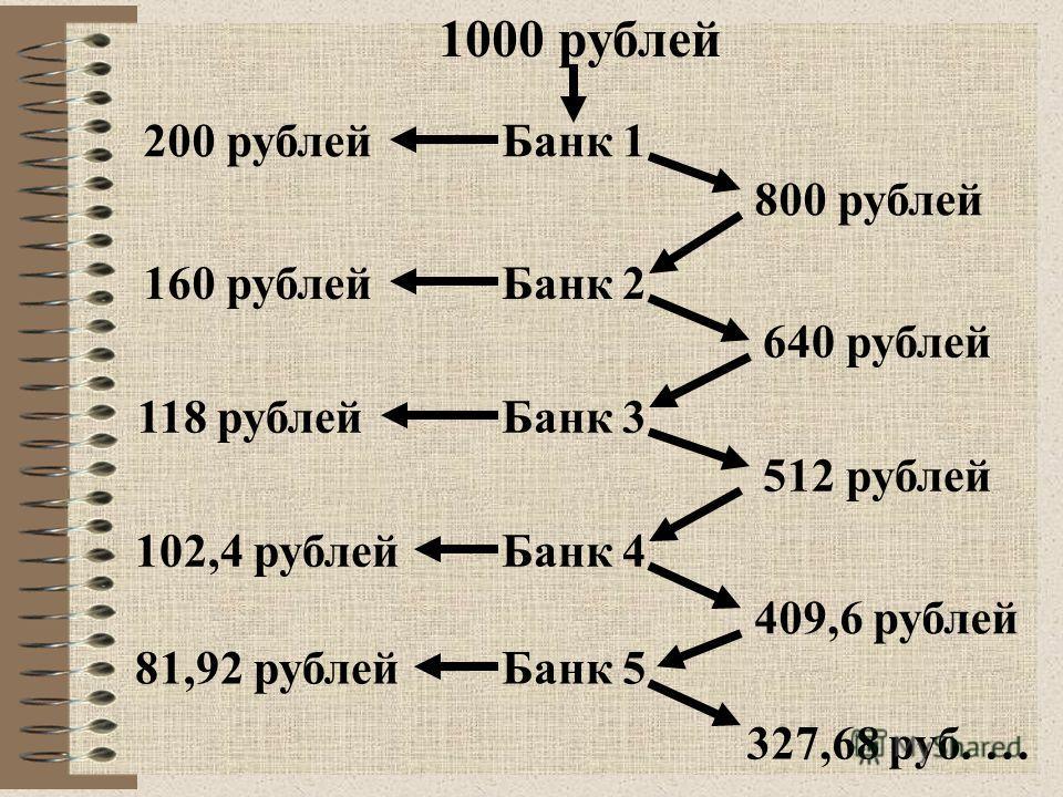 R= D x rr, об. R - величина обязательных резервов, D - величина депозитов, rr - норма резервных требований. K=R изб. = D - R об. =D – D x rr =D(1 – rr) K - кредитные возможности банка, R изб. - избыточные (сверх обязательных) резервы.