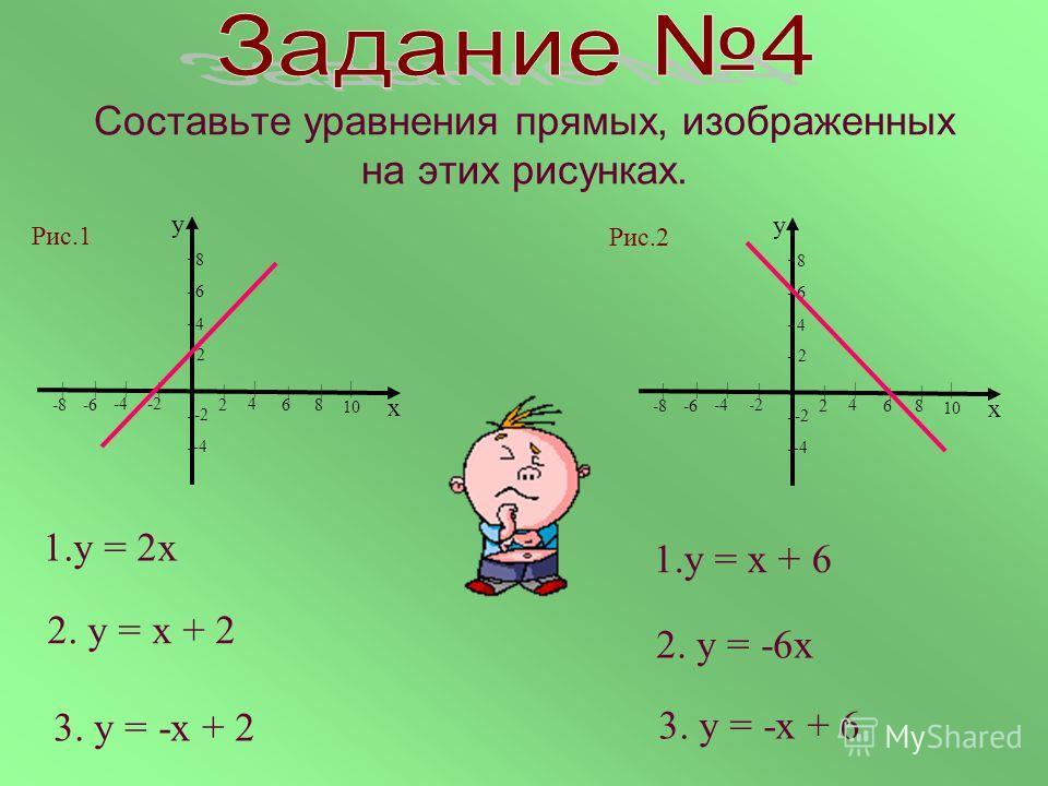 Составьте уравнения прямых, изображенных на этих рисунках. 1.у = 2х | 10 8 6 4 2 у х -4-2 8 6 4 2 | | | | -4 -2 -8 -6 | | | - - - | - - - | 10 8 6 4 2 у х -4-2 8 6 4 2 | | | | -4 -2 -8 -6 | | | - - - | - - - 2. у = х + 2 3. у = -х + 2 1.у = х + 6 2.