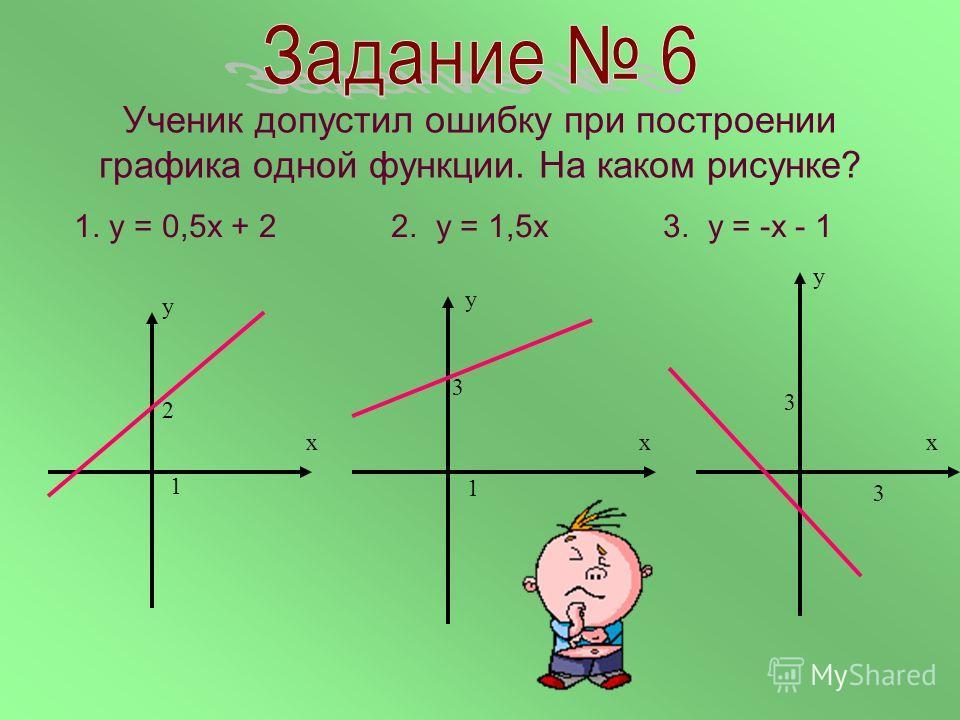 Ученик допустил ошибку при построении графика одной функции. На каком рисунке? 1. у = 0,5х + 2 2. у = 1,5х 3. у = -х - 1 х у 2 1 х у 3 1 х у 3 3