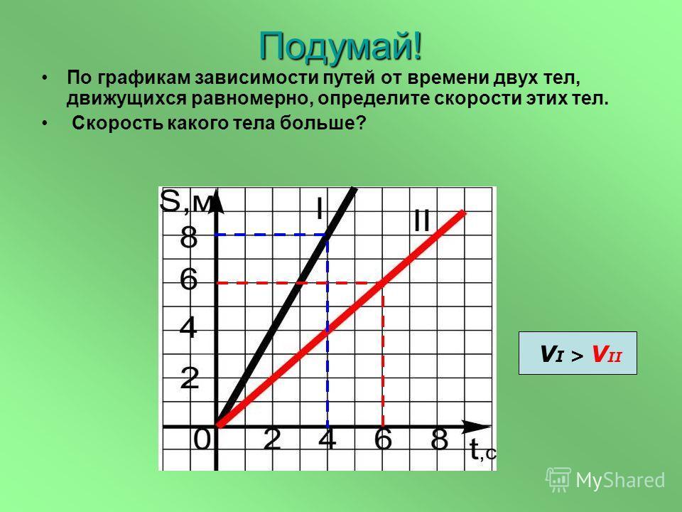 По графикам зависимости путей от времени двух тел, движущихся равномерно, определите скорости этих тел. Скорость какого тела больше? Подумай! V I > V II