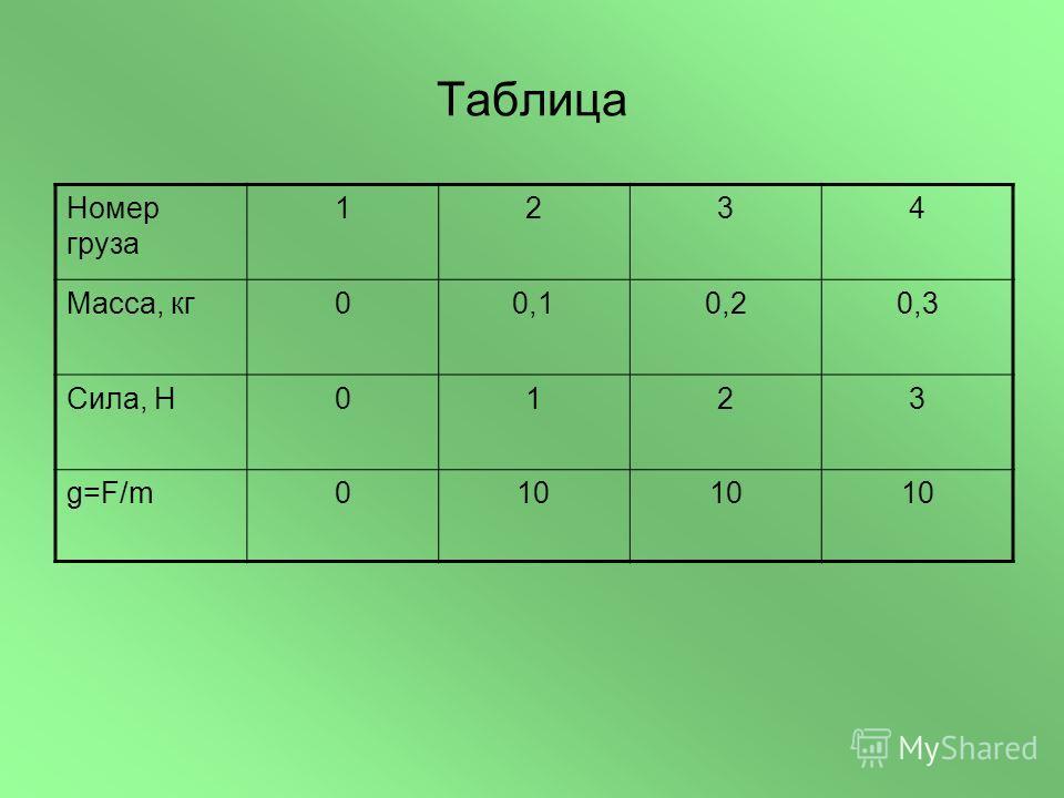 Таблица Номер груза 1234 Масса, кг00,10,20,3 Сила, Н0123 g=F/m010