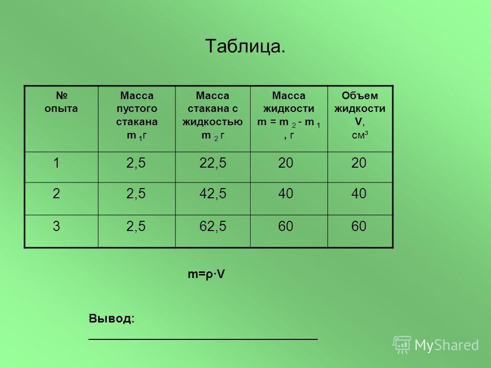Таблица. опыта Масса пустого стакана m 1 г Масса стакана с жидкостью m 2 г Масса жидкости m = m 2 - m 1, г Объем жидкости V, см³ 1 2,5 22,5 20 2 2,5 42,5 40 3 2,5 62,5 60 m=ρ·V Вывод: __________________________________