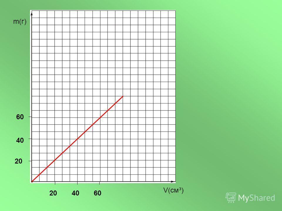 m(г) V(см³) 204060 20 40 60