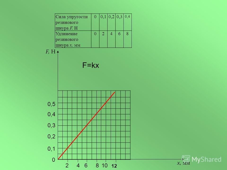 F, Н х, мм Сила упругости резинового шнура F, Н 00,10,20,3 0,4 Удлинение резинового шнура х, мм 02468 0 0,1 0,2 0,3 0,4 0,5 246810 12 F=kx