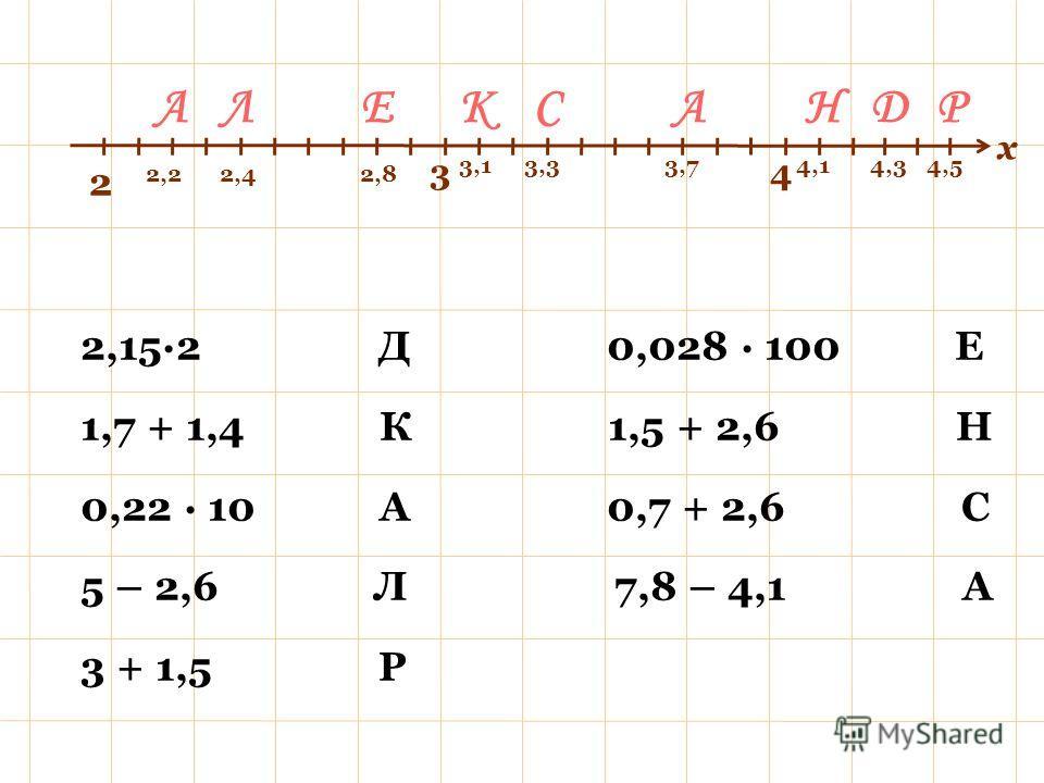 2,15·2 Д 0,028 · 100 Е 1,7 + 1,4 К 1,5 + 2,6 Н 0,22 · 10 А 0,7 + 2,6 С 5 – 2,6 Л 7,8 – 4,1 А 3 + 1,5 Р АКЛЕСАН х 2 34 ДР 4,33,1 2,22,4 4,5 2,8 4,13,33,7