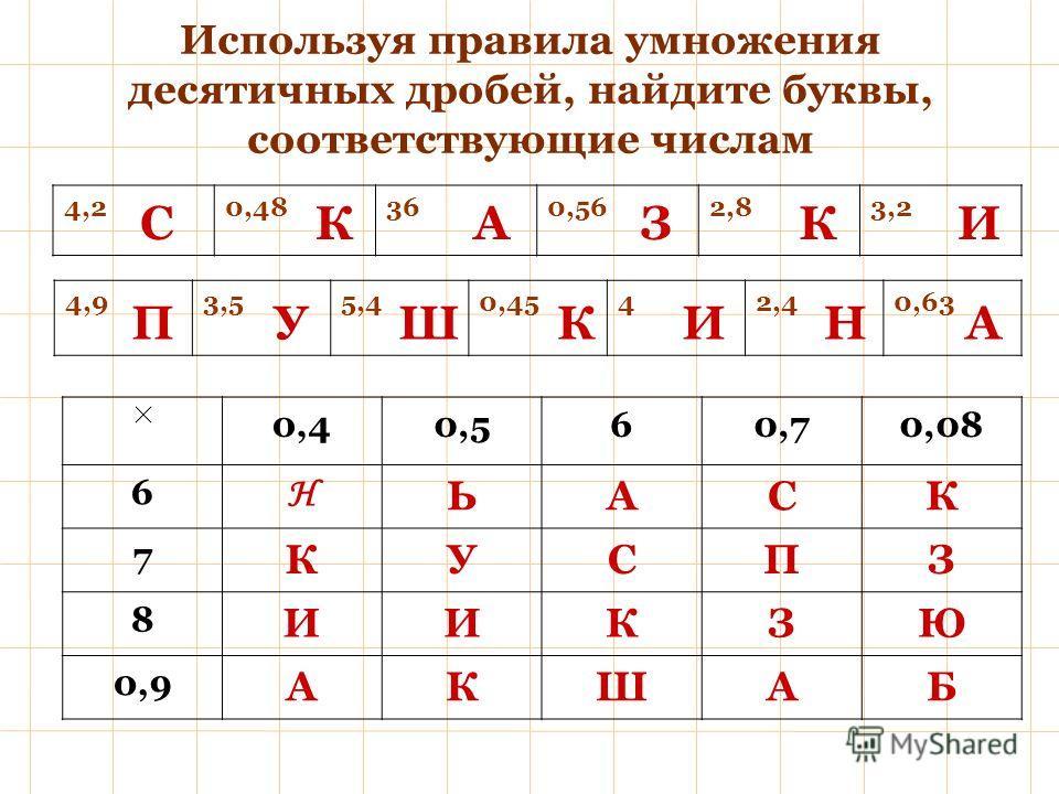 Используя правила умножения десятичных дробей, найдите буквы, соответствующие числам 4,20,48360,562,83,2 4,93,55,40,4542,40,63 0,40,560,70,08 6 Н ЬАСК 7 КУСПЗ 8 ИИКЗЮ 0,9 АКШАБ Н АСКК УП ЗИ ИКША