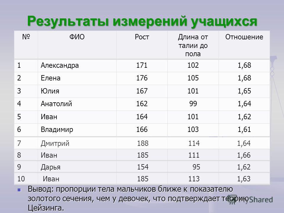 Результаты измерений учащихся ФИОРостДлина от талии до пола Отношение 1Александра1711021,68 2Елена1761051,68 3Юлия1671011,65 4Анатолий162991,64 5Иван1641011,62 6Владимир1661031,61 Вывод: пропорции тела мальчиков ближе к показателю золотого сечения, ч