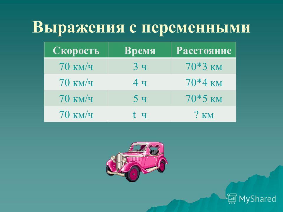 Выражения с переменными СкоростьВремяРасстояние 70 км/ч3 ч70*3 км 70 км/ч4 ч70*4 км 70 км/ч5 ч70*5 км 70 км/чt ч? км