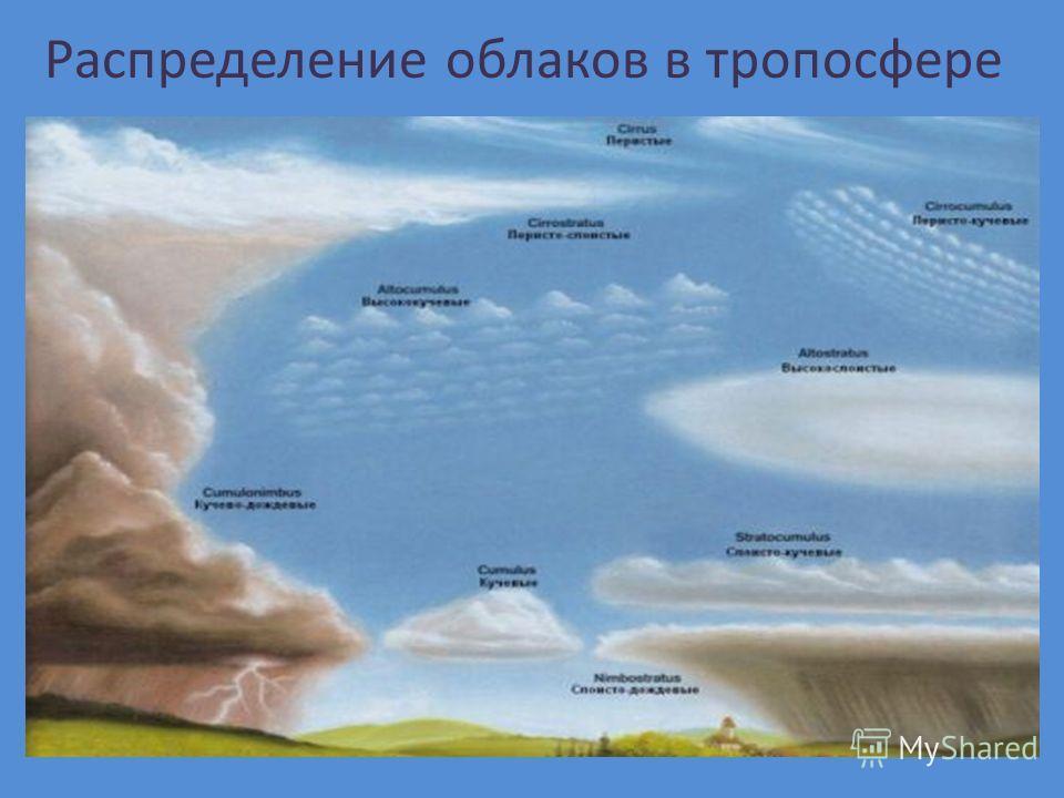 Распределение облаков в тропосфере