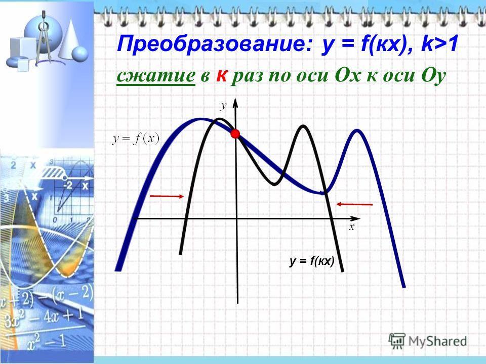 Преобразование: у = f(кx), k>1 x y сжатие в к раз по оси Ох к оси Оу у = f(кx)