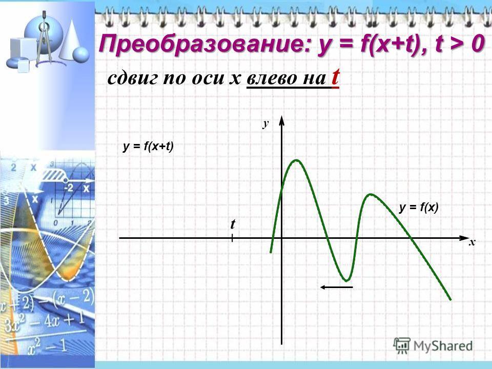 Преобразование: у = f(x+t), t > 0 сдвиг по оси x влево на t x y t у = f(x) у = f(x+t)