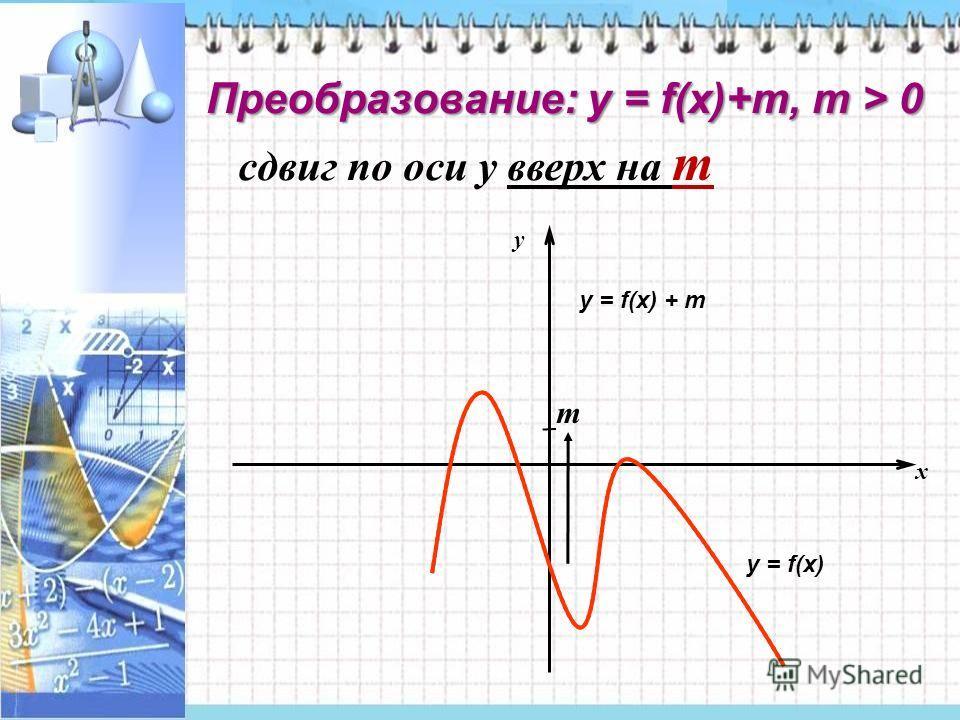Преобразование: у = f(x)+m, m > 0 сдвиг по оси у вверх на m x y m у = f(x) у = f(x) + m