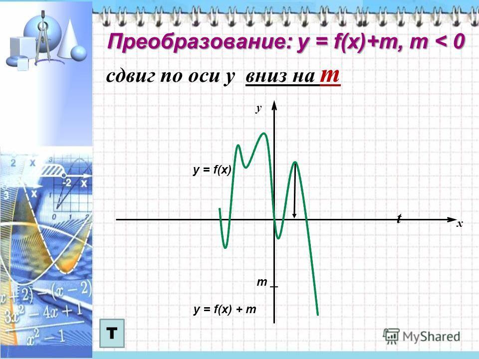 сдвиг по оси у вниз на m x y t у = f(x) у = f(x) + m Преобразование: у = f(x)+m, m < 0 m Т
