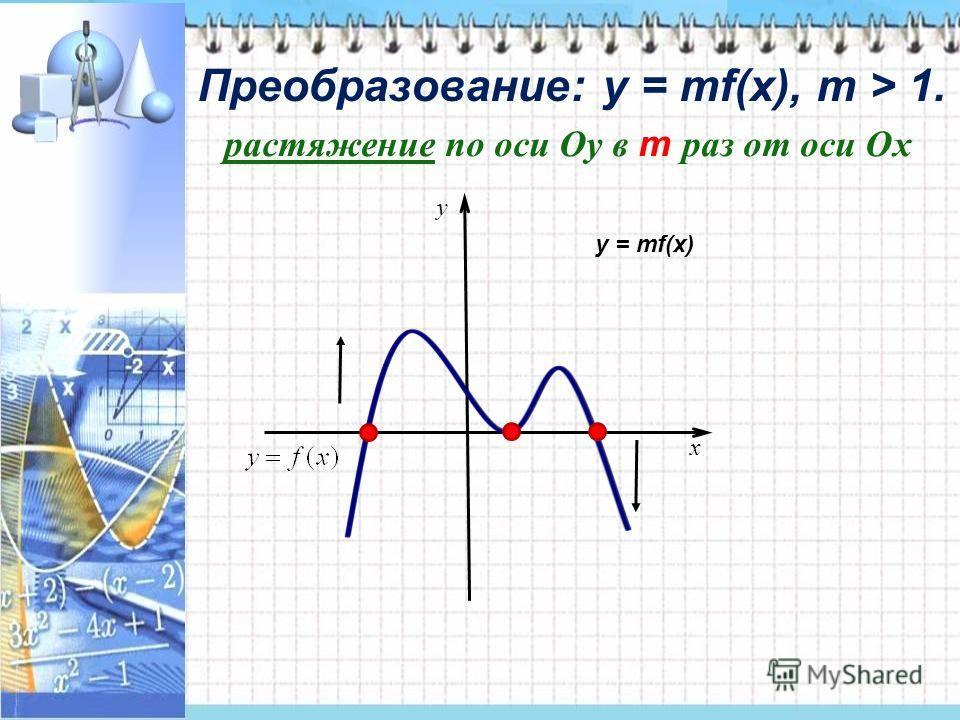 Преобразование: у = mf(x), m > 1. x y растяжение по оси Оу в m раз от оси Ох у = mf(x)