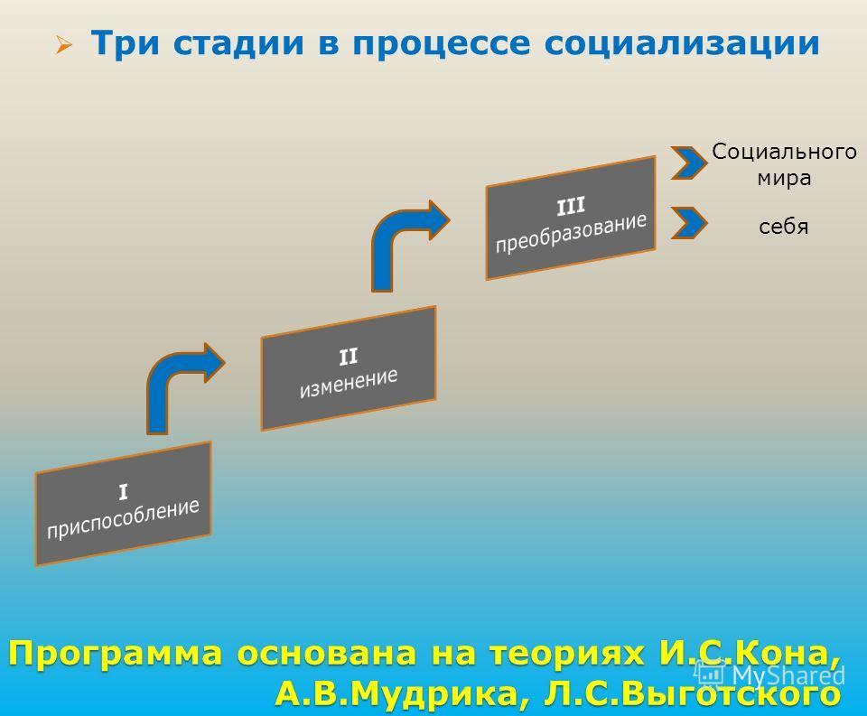 Программа основана на теориях И.С.Кона, А.В.Мудрика, Л.С.Выготского Три стадии в процессе социализации Социального мира себя