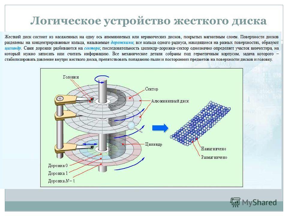 Логическое устройство жесткого диска