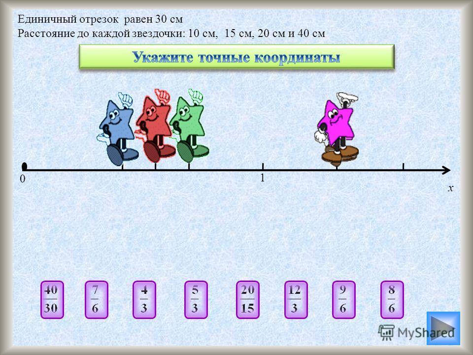 Единичный отрезок равен 30 см Расстояние до каждой звездочки: 10 см, 15 см, 20 см и 40 см Задание. Укажите точную координату звездочки как можно большим количеством способов Для группы 1 – координаты Для группы 3 – координаты синей звездочки зеленой