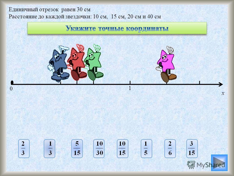 Единичный отрезок равен 30 см Расстояние до каждой звездочки: 10 см, 15 см, 20 см и 40 см 0 1 х