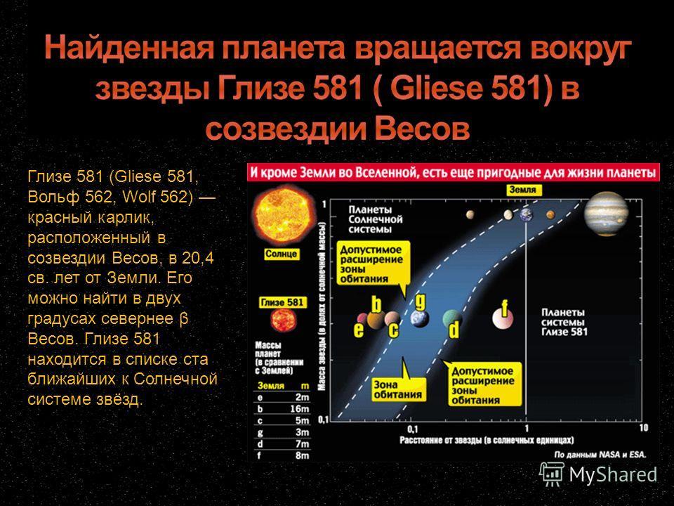 Глизе 581 (Gliese 581, Вольф 562, Wolf 562) красный карлик, расположенный в созвездии Весов, в 20,4 св. лет от Земли. Его можно найти в двух градусах севернее β Весов. Глизе 581 находится в списке ста ближайших к Солнечной системе звёзд.