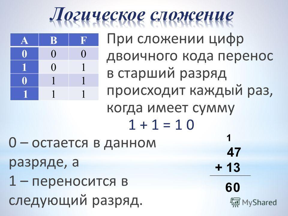 При сложении цифр двоичного кода перенос в старший разряд происходит каждый раз, когда имеет сумму 1 + 1 = 1 0 47 + 13 06 1 АВF 000 101 011 111 0 – остается в данном разряде, а 1 – переносится в следующий разряд.