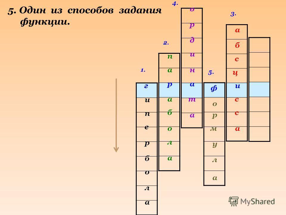 1. 2. 3. 4. и а р г и е п а л о б р 4. Как называется координата точки по оси Ох? п а б а л о а б а с ц с а с р о н и д а т