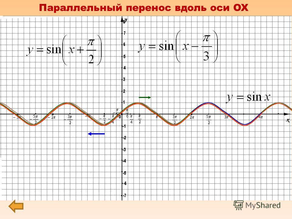 0 х у f(x) f(x + а ) Параллельный перенос вдоль оси OX