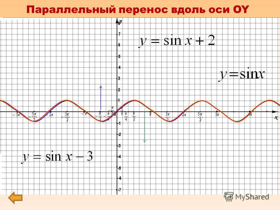 0 х у f(x) f(x) + b Параллельный перенос вдоль оси OY