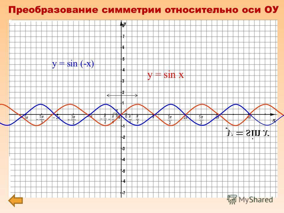 0 х у f(x) f(– x) Преобразование симметрии относительно оси ОУ