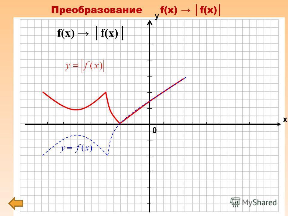 y= tg x y= - tg x