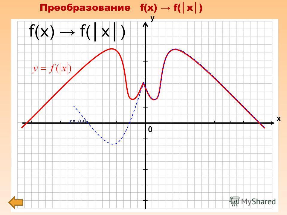 Преобразование y= tg x f(x)