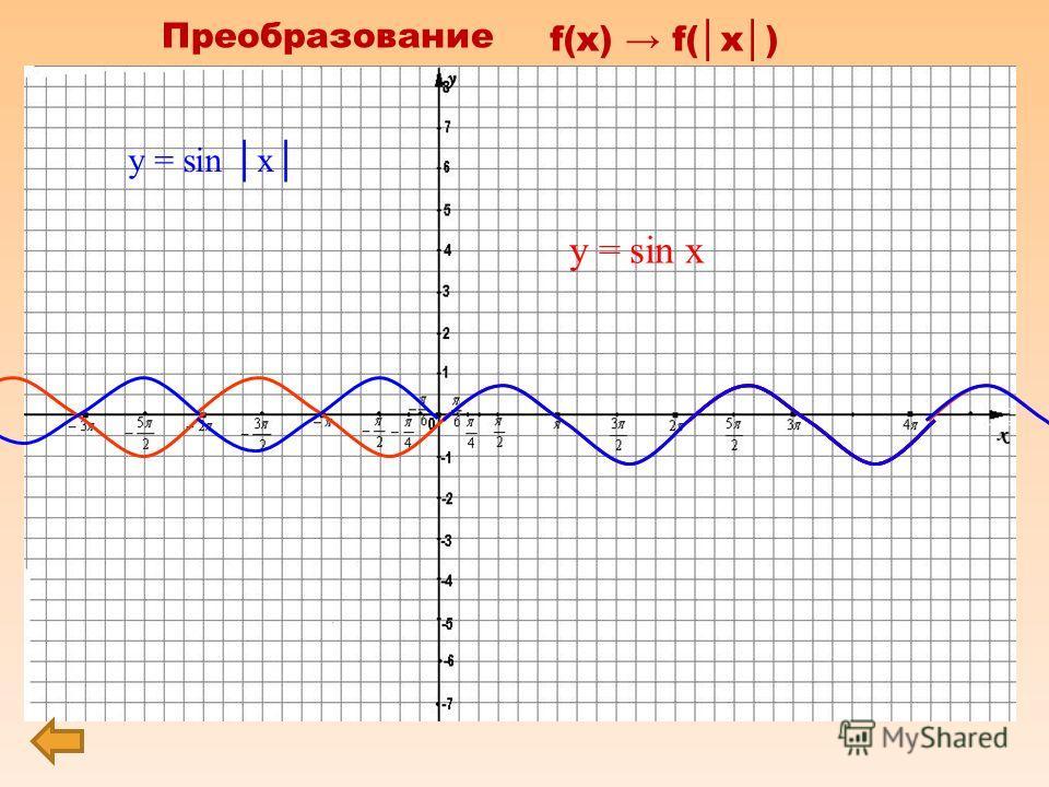 0 х у f(x) f( x ) Преобразованиеf(x)