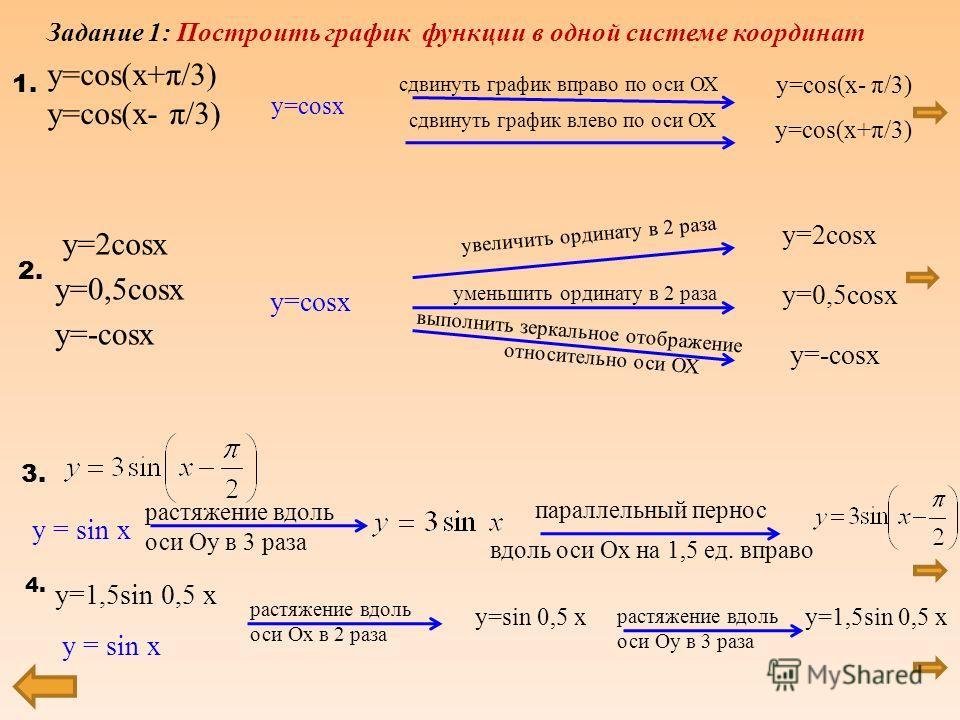 Преобразование у = sin x f(x) f(x)