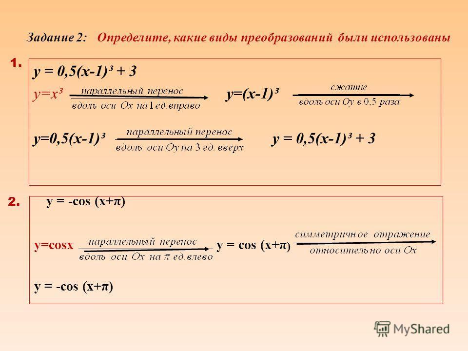 y=-cosx y=2cosx y=0,5cosx