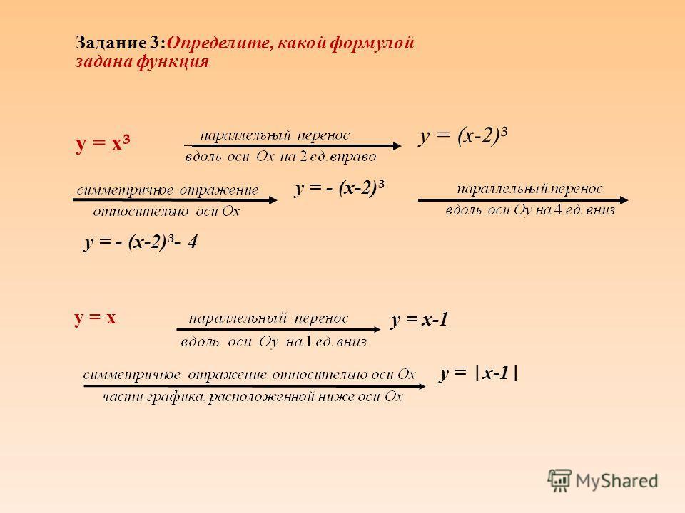 у = 0,5(х-1)³ + 3 у=х³ у=(х-1)³ у=0,5(х-1)³ у = 0,5(х-1)³ + 3 у = -cos (х+π) у=cosх у = cos (х+π ) у = -cos (х+π) Задание 2: Определите, какие виды преобразований были использованы 1. 2.