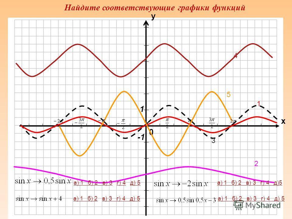 0 х у 4 1 2 3 а) 1а) 1 б) 2 в) 3 г) 4б) 2 в) 3г) 4 а) 1 б) 2 в) 3 г) 4 а) 1 б) 2а) 1 б) 2 в) 3 г) 4в) 3 г) 4 а) 1 б) 2 в) 3 г) 4 Найдите соответствующие графики функций