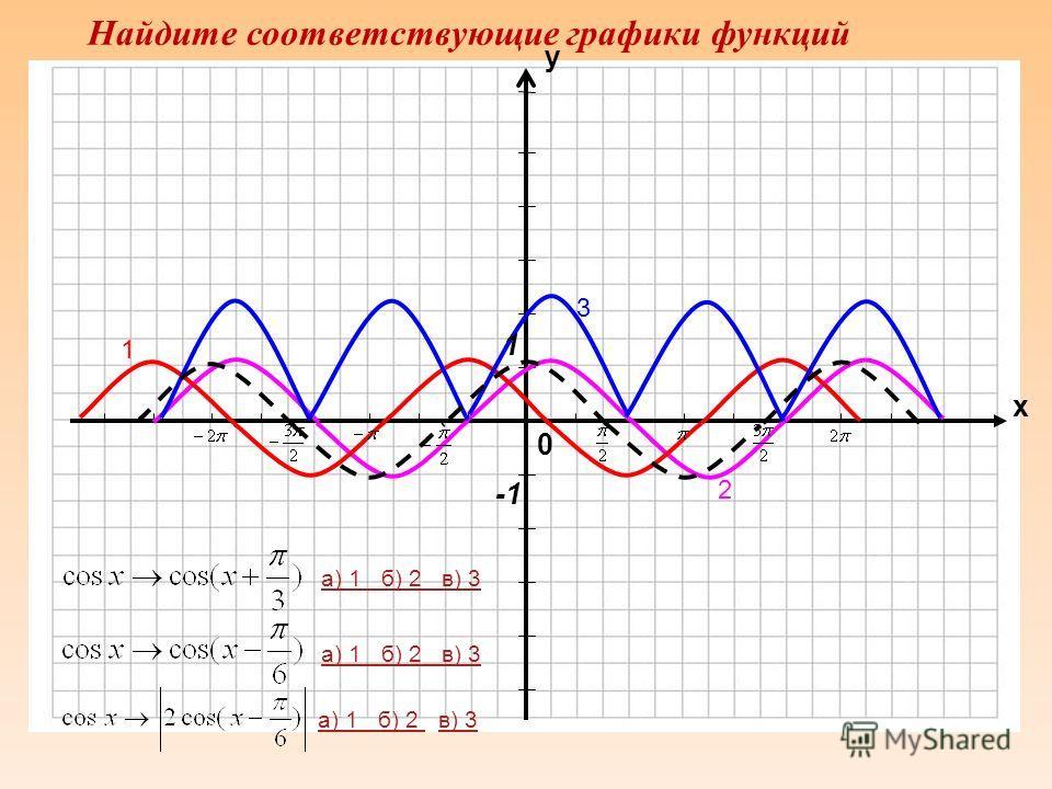 0 х у а) 1 б) 2 в) 3 г) 4 д) 5 а) 1 б) 2 в) 3а) 1 б) 2 в) 3 г) 4 д) 5г) 4д) 5 а) 1 б) 2а) 1 б) 2 в) 3 г) 4 д) 5в) 3 г) 4 д) 5 а) 1 б) 2 в) 3 г) 4 д)5 4 1 2 3 5 1 Найдите соответствующие графики функций